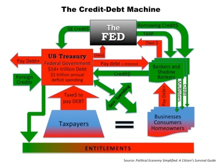 The Credit-Debt Machine