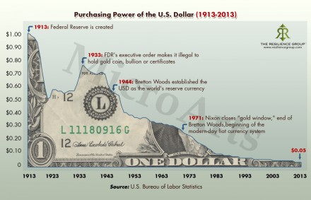 us-dollar-1913-to-2013