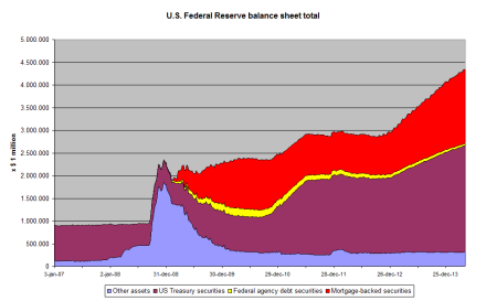 US_Federal_Reserve_balance_sheet_total