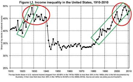 Income-USA-1910-2010