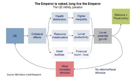 QE paradox