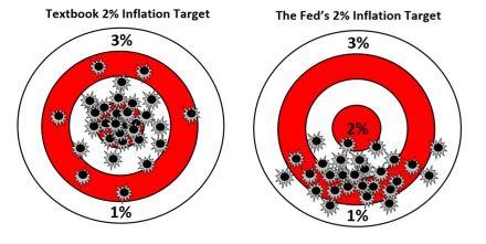 Fed Biased Target