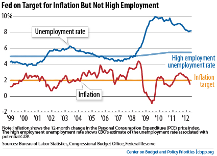 inflation-vs-employment
