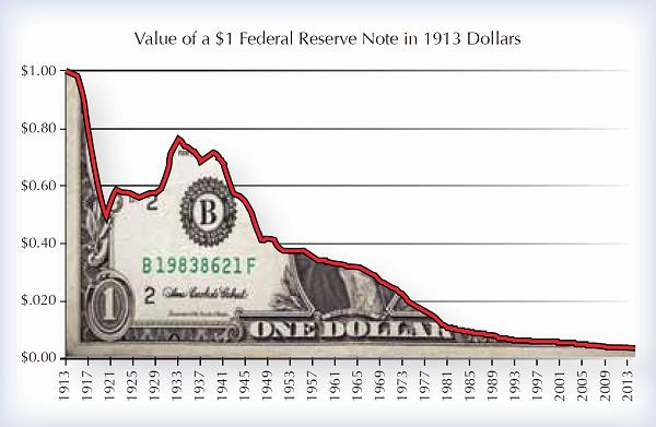 dollar_devaluation